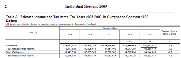 tax return data