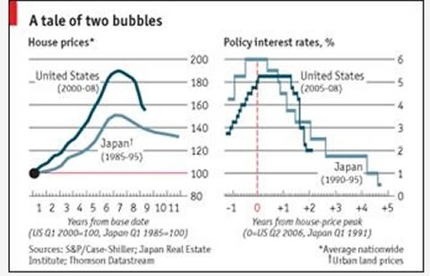 us-japan-bubbles-sept08