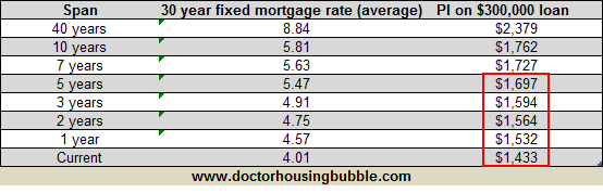 30 year fixed mortgage rate historical 40 years sept 2011