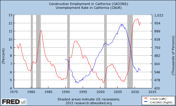 california employment versus construction jobs