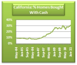 california homes bought with cash