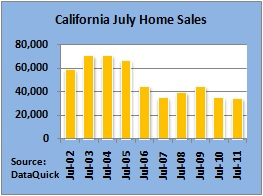 california july home sales