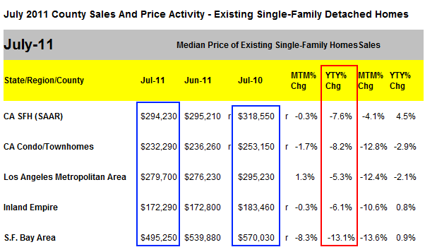 california market stats at a glance