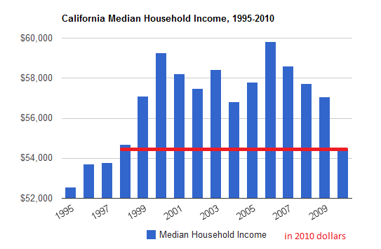 california median household income 2010