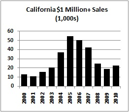 california million dollar home sales