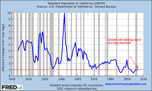 growth rate california