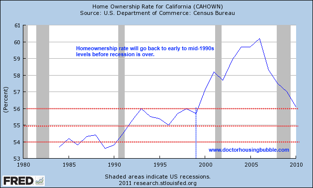 homeownership rate california