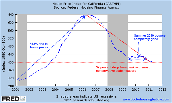 hpi-for-california