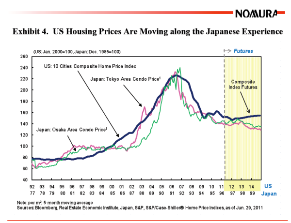 japan and us home values
