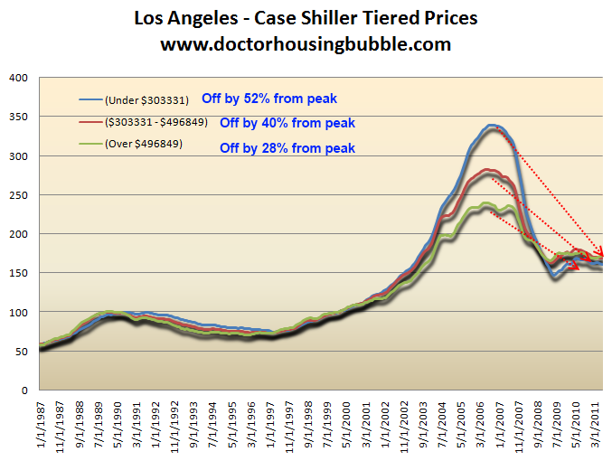 los angeles case shiller tiered