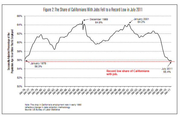 share of californians with job employement