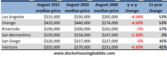 socal home prices aug 2011 and aug 2000