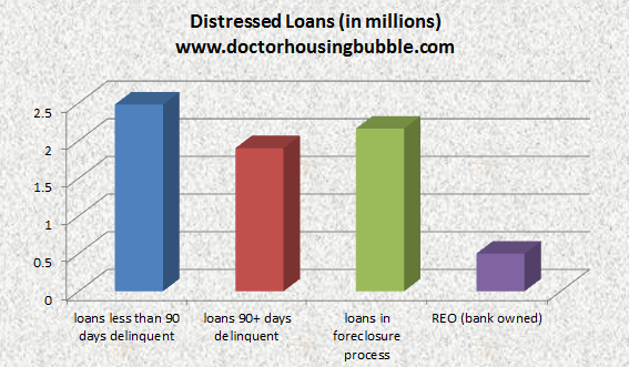 total-shadow-inventory-loans-distressed-aug-2011