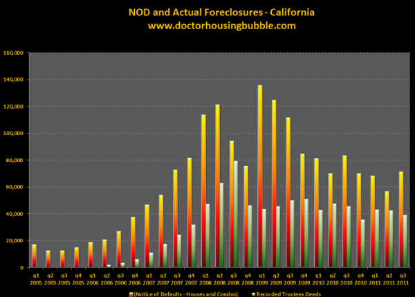 california nod and foreclosures