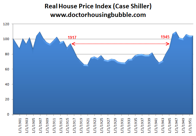 case shiller great depression