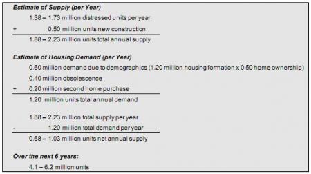 housing figures