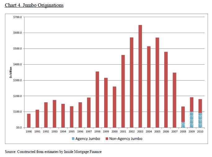 jumbo loan market