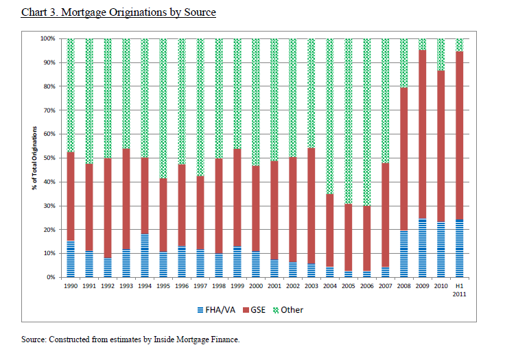 mortgage origination chart 2011