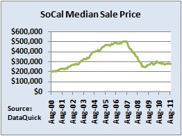 socal median home price