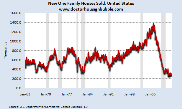 us new homes sold