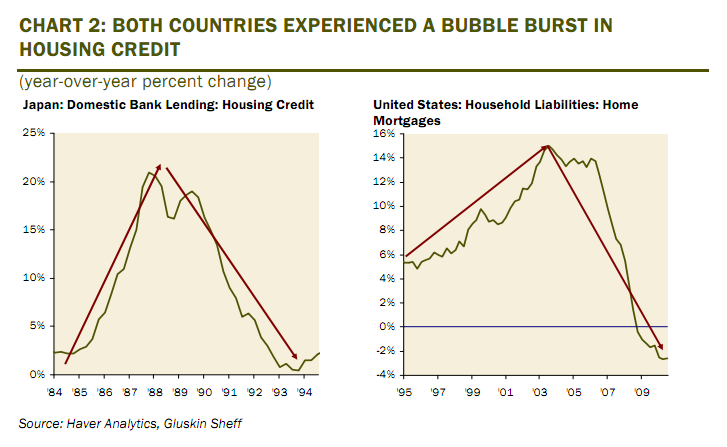 Japan-US-Credit-Bubbles