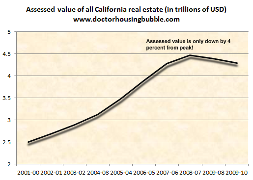 assessed values of california real estate propety taxes