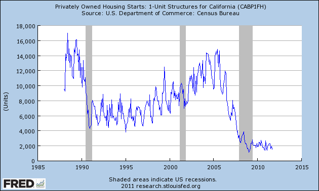 california housing starts