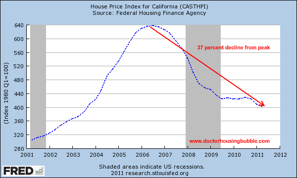california hpi home price