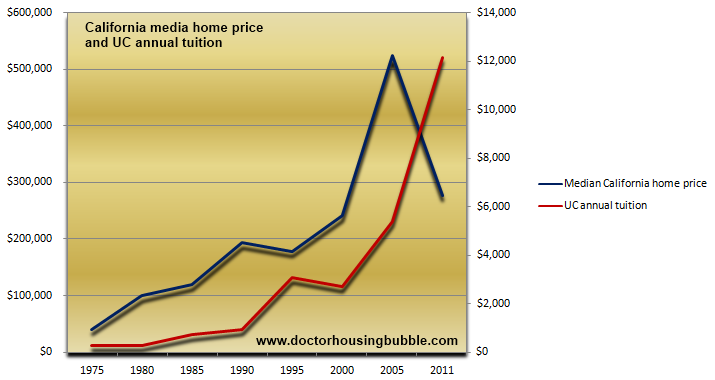 california median home price and annual uc tuition