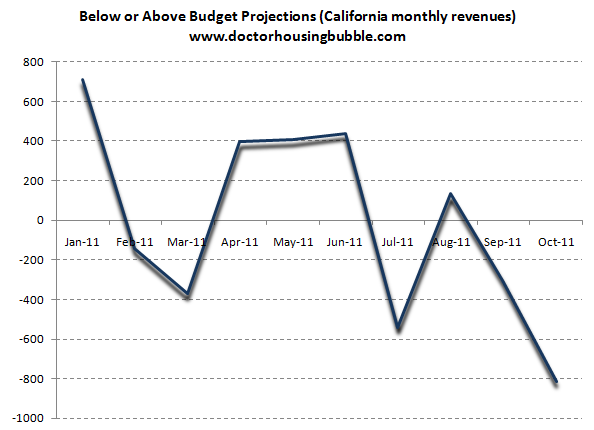 california monthly revenues
