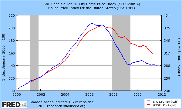 case shiller index hpi