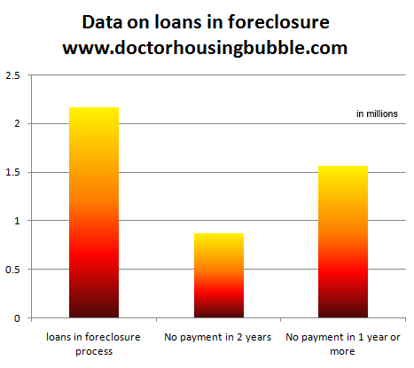 data on foreclosures november 2011