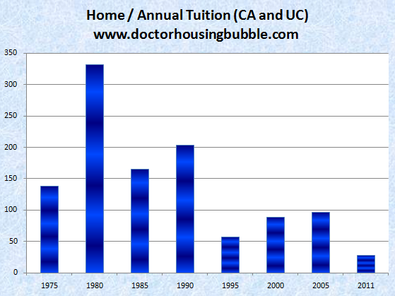 home price versus uc education