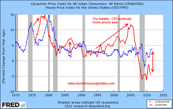 home prices and inflation