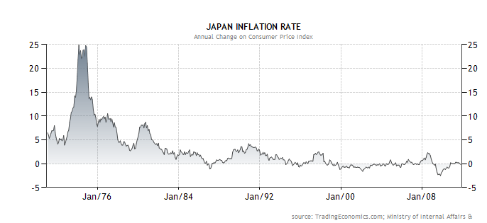 inflation in japan essays
