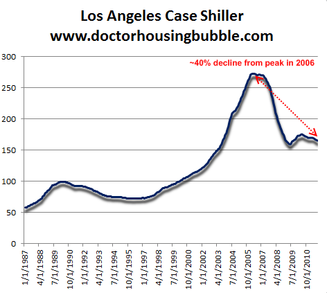 Chasing the market lower syndrome or how to lose 176 000 for House prices in los angeles ca