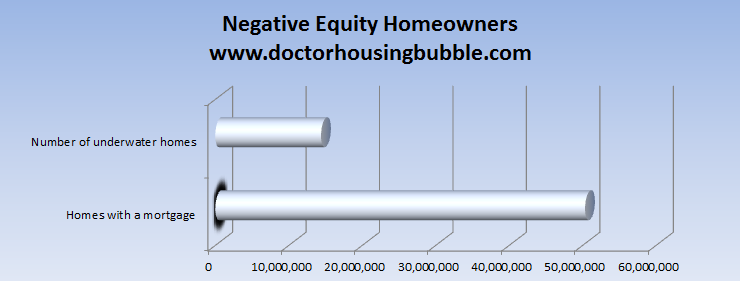 negative equity homeowners