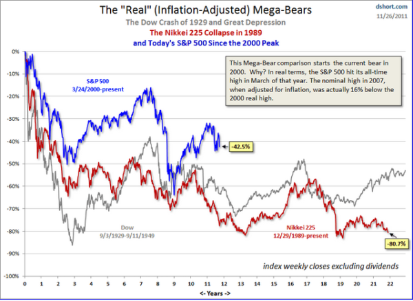 real bear markets japan and us nikkei and snp 500