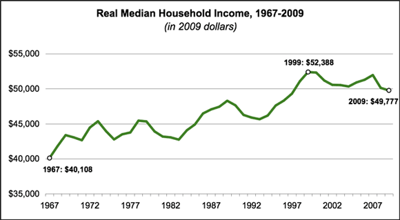 real-median-household-income1