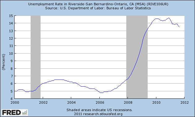 riverside unemployment