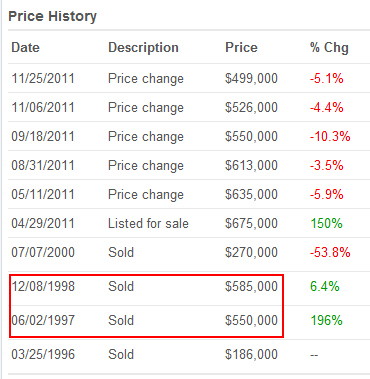 woodland hills price history