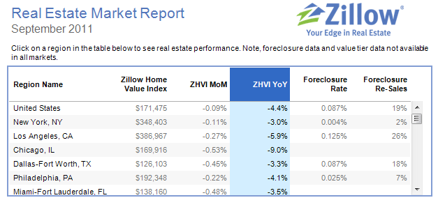 zillow price changes