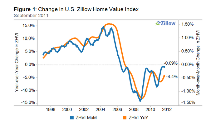 zillow year over year prices us housing