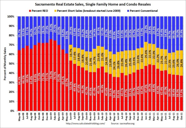 Sacramento real estate short sales