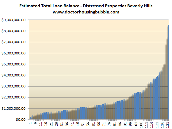 beverly hills foreclosure data loan balances