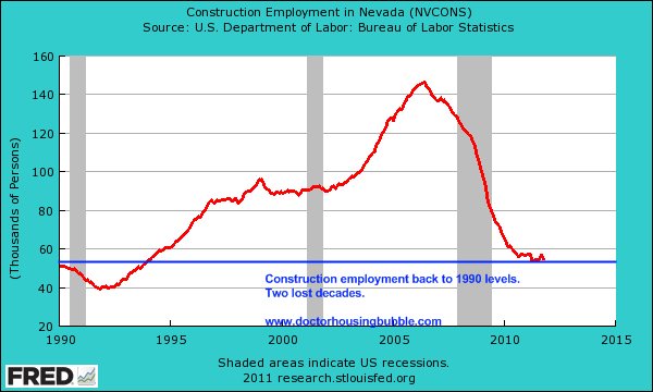 construction employment las vegas