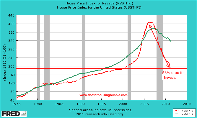 house prices for las vegas united states