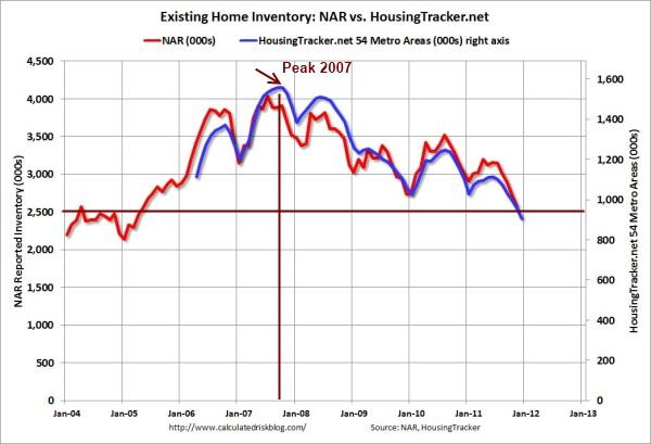 housing inventory dec 2011