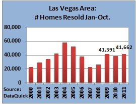las vegas homes sold