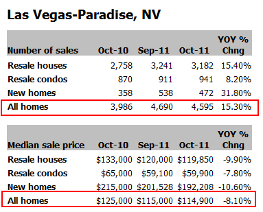 las vegas sales data
